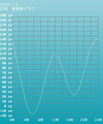 福岡 日明の潮見表(タイドグラフ)