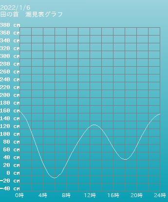 山口 田の首の潮見表(タイドグラフ)