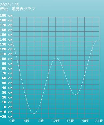 福岡 若松の潮見表(タイドグラフ)