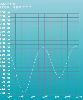 福岡 西海岸の潮見表(タイドグラフ)