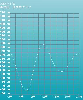 山口 両源田の潮見表(タイドグラフ)
