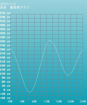 愛媛県 西条の潮見表(タイドグラフ)