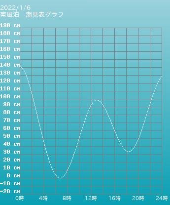 山口 南風泊の潮見表(タイドグラフ)