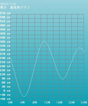 福岡 青浜の潮見表(タイドグラフ)