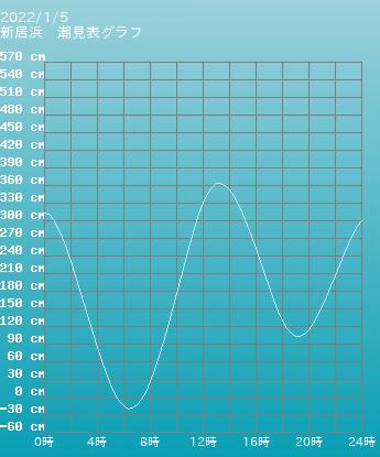 愛媛県 新居浜の潮見表(タイドグラフ)