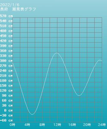 山口 長府の潮見表(タイドグラフ)