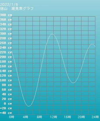 山口 徳山の潮見表(タイドグラフ)