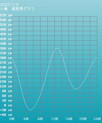 愛媛県 小島の潮見表(タイドグラフ)