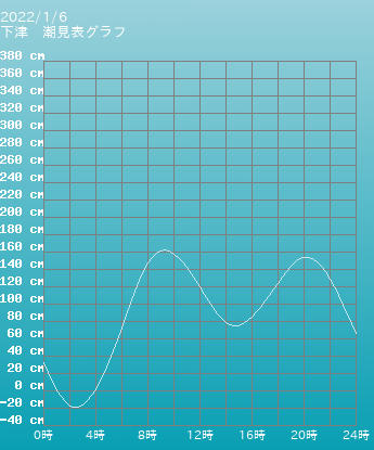 和歌山 下津の潮見表(タイドグラフ)