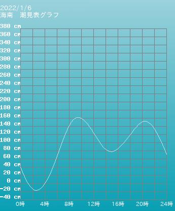 和歌山 海南の潮見表(タイドグラフ)