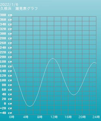 長崎 久根浜の潮見表(タイドグラフ)