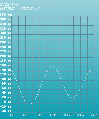 長崎 巌原対馬の潮見表(タイドグラフ)