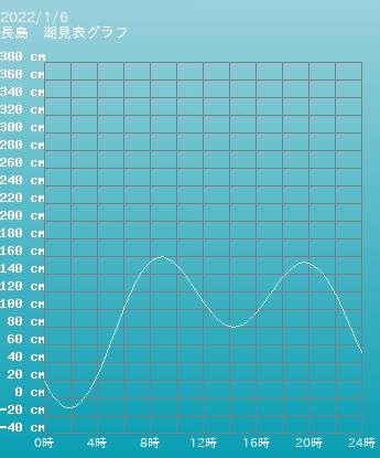 三重 長島の潮見表(タイドグラフ)