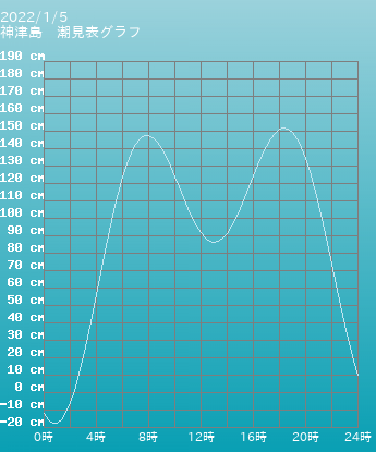 東京 神津島の潮見表(タイドグラフ)