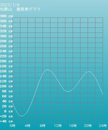 和歌山 和歌山の潮見表(タイドグラフ)