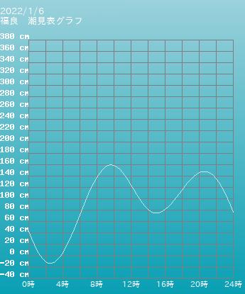 兵庫 福良の潮見表(タイドグラフ)