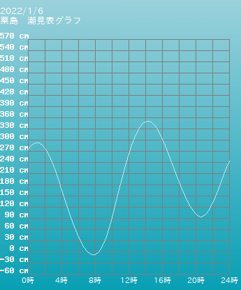 香川 粟島の潮見表(タイドグラフ)