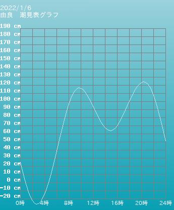 兵庫 由良の潮見表(タイドグラフ)
