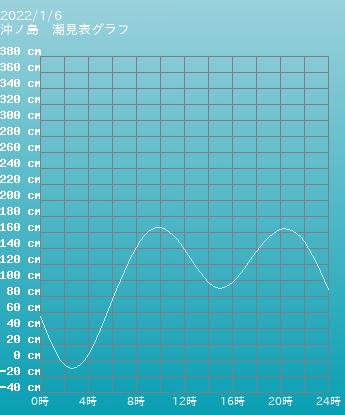 和歌山 沖ノ島の潮見表(タイドグラフ)
