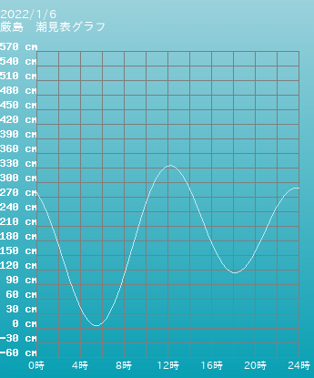 広島 厳島の潮見表(タイドグラフ) 5月15日