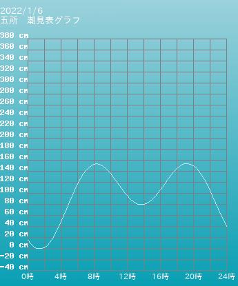 三重 五所の潮見表(タイドグラフ)