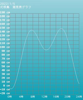 東京 式根島の潮見表(タイドグラフ)