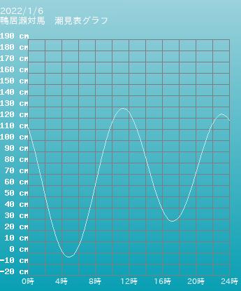 長崎 鴨居瀬対馬の潮見表(タイドグラフ)