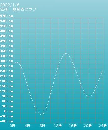 香川 佐柳の潮見表(タイドグラフ)