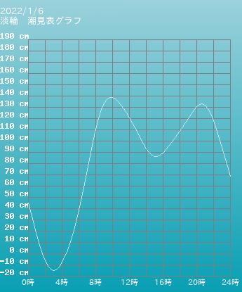 大阪 淡輪の潮見表(タイドグラフ)
