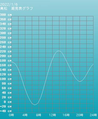 香川 高松の潮見表(タイドグラフ)