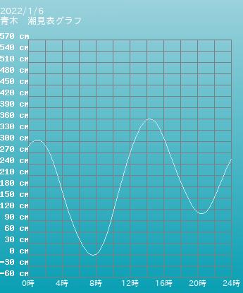 香川 青木の潮見表(タイドグラフ)