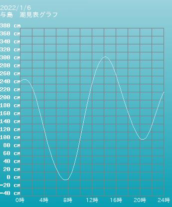 香川 与島の潮見表(タイドグラフ)