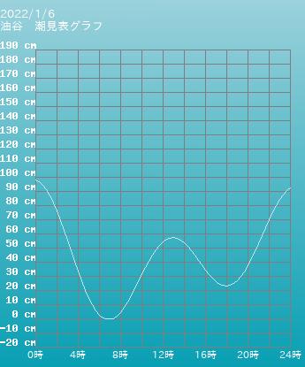 山口 油谷の潮見表(タイドグラフ)