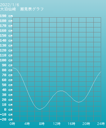 山口 大泊仙崎の潮見表(タイドグラフ)