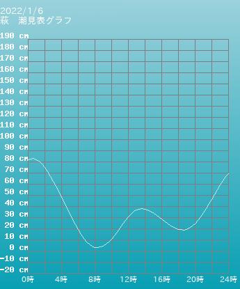 山口 萩の潮見表(タイドグラフ)