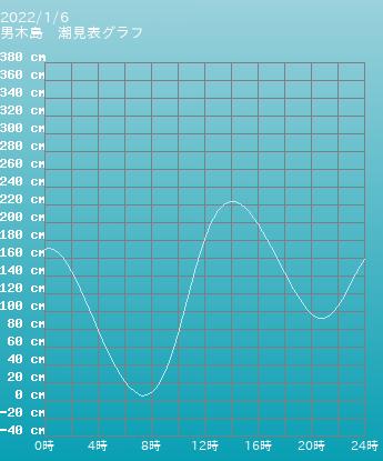 香川 男木島の潮見表(タイドグラフ)