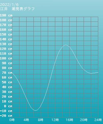 兵庫 江井の潮見表(タイドグラフ)