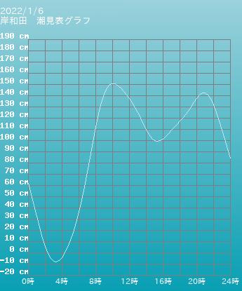大阪 岸和田の潮見表(タイドグラフ)