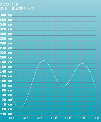三重 鳥羽の潮見表(タイドグラフ)