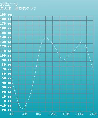 大阪 泉大津の潮見表(タイドグラフ)