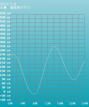 岡山 水島の潮見表(タイドグラフ) 5月15日