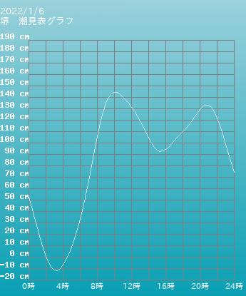 大阪 堺の潮見表(タイドグラフ)