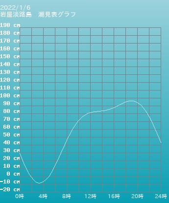 兵庫 岩屋淡路島の潮見表(タイドグラフ)