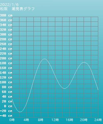 三重 松阪の潮見表(タイドグラフ)