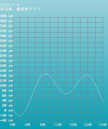 愛知 赤羽根の潮見表(タイドグラフ)
