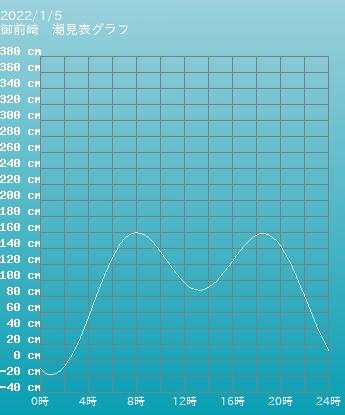 静岡 御前崎の潮見表(タイドグラフ)