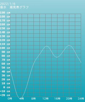 兵庫 垂水の潮見表(タイドグラフ)