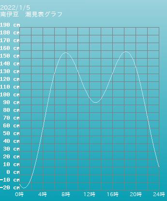 静岡 南伊豆の潮見表(タイドグラフ)