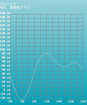 兵庫 明石の潮見表(タイドグラフ)