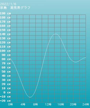 兵庫 家島の潮見表(タイドグラフ)